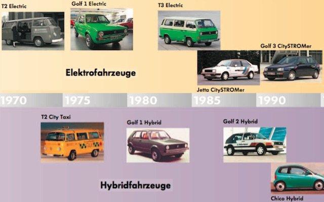 Volkswagen E Mobilitaet 1970 bis 1990 copyright Volkswagen AG