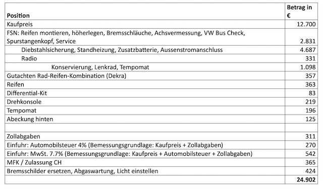 VW Bus T4 Syncro kaufen Kosten zu erwarten Export Schweiz